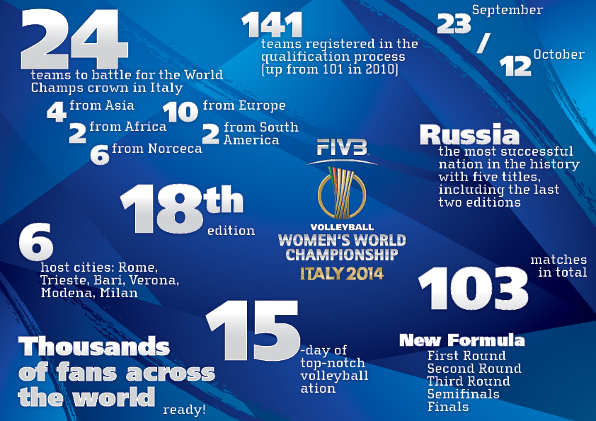 Le FIVB Women's World Championship 2014 aura lieu en Italie !