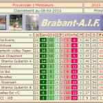 Classement de la P1M - Brabant AIF à 1 journée de la fin avec application de 3 forfait à Anderlecht VT