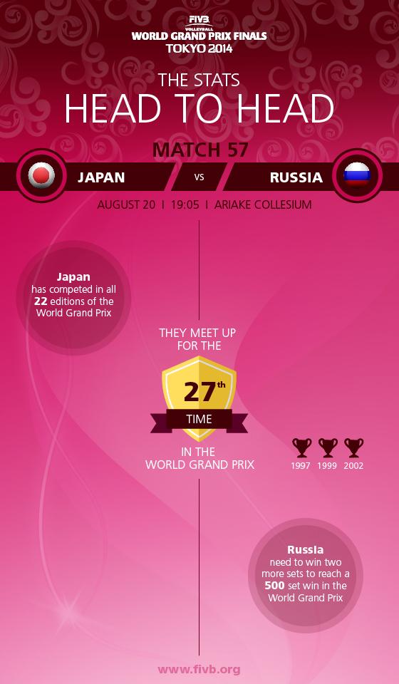 Situation d'avant match entre le Japon et la Russie dans ce World Grand Prix 2014