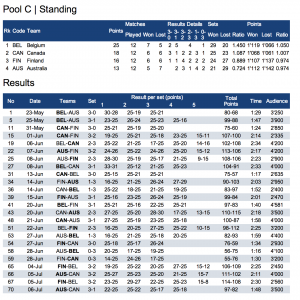World League 2014 - Classement Poule C
