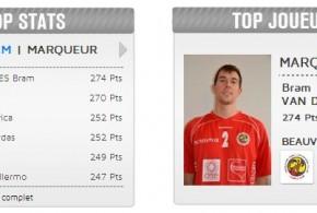 Avec 274 points marqués à la mi saison, Bram Van den Dries est le meilleur scorer de la Ligue 1